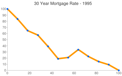 Alabama Mortgage Rates